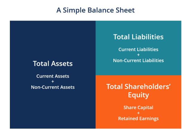 Balance-Sheet-Preparation