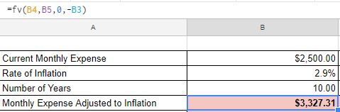 Monthly Expense Adjusted to Inflation